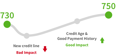 Get your free credit score no credit card required of total accounts and your now growing age of credit history will likely outweigh the initial downsides and your score can benefit in the long term ccuart Images