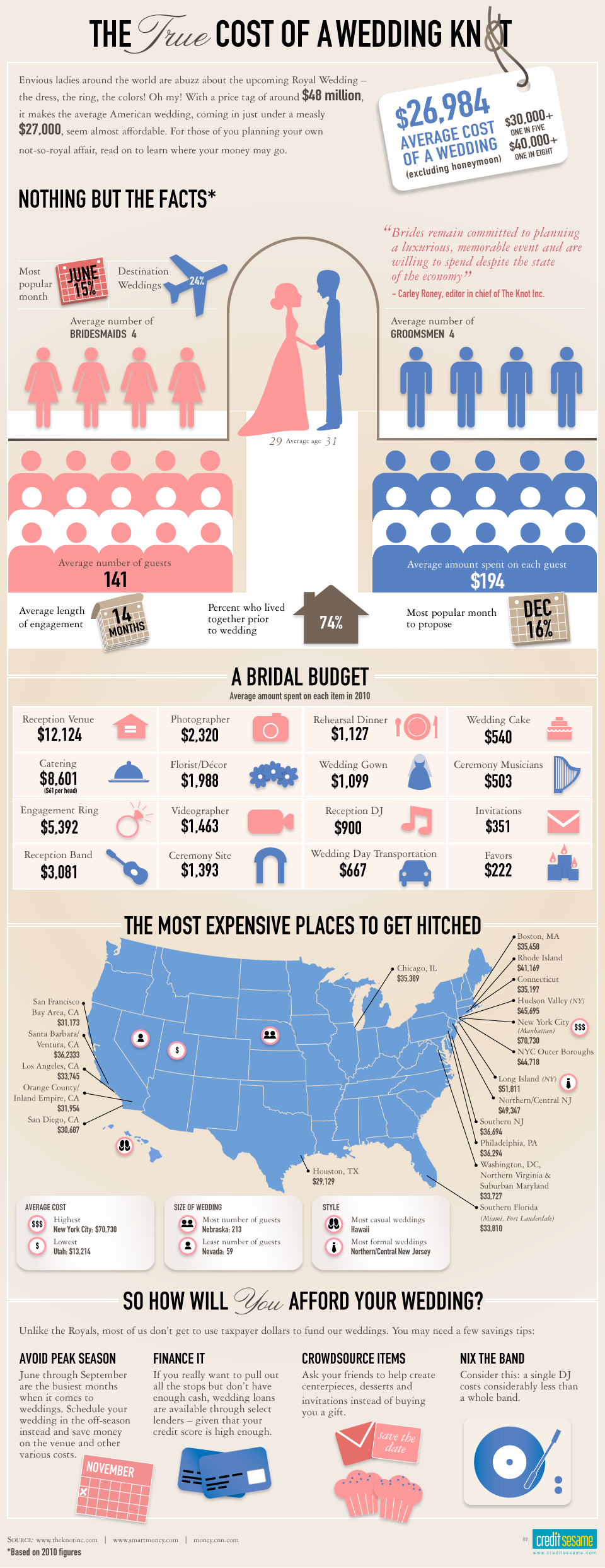 How much does it cost to get married in US