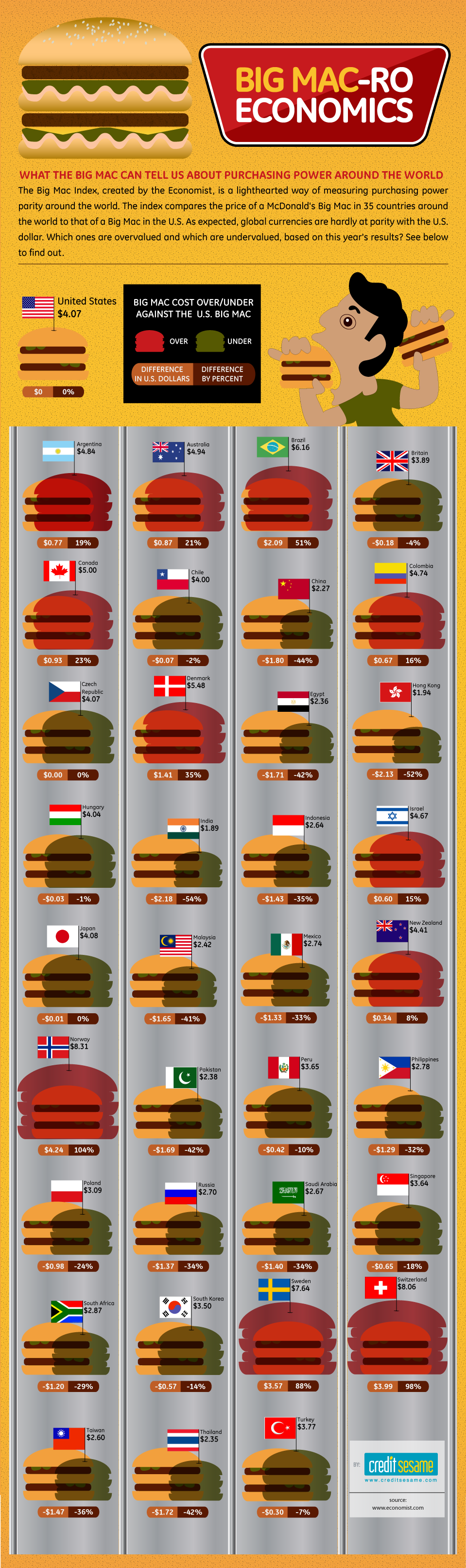 What The Price of a Big Mac Reveals About Purchasing Power Around the World