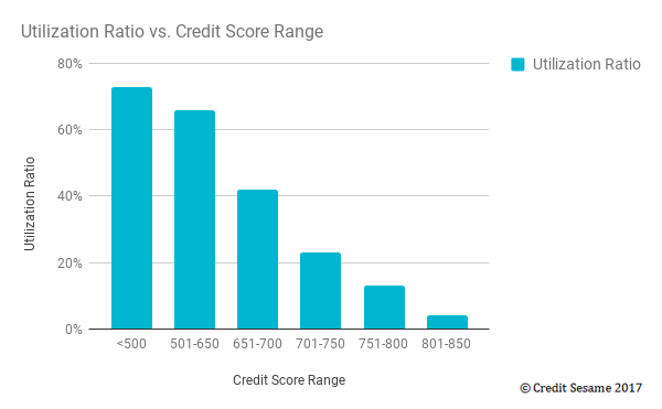 How to improve your credit score for 2017 utilization versus credit score range ccuart Gallery