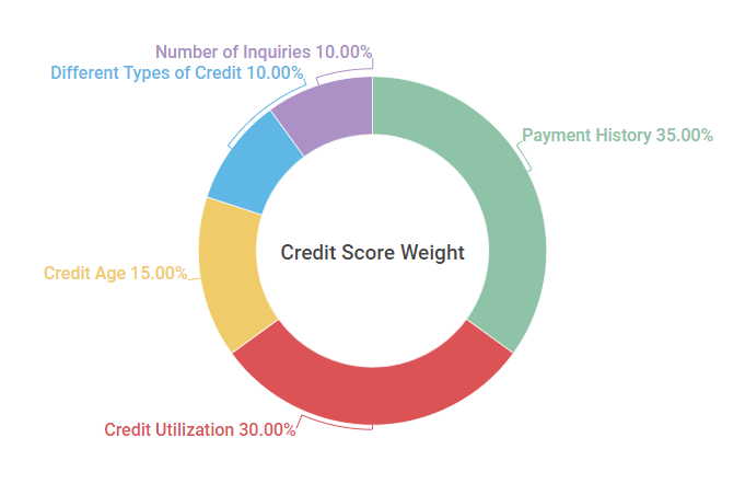 Best Way to Improve Your Credit Score in 2019