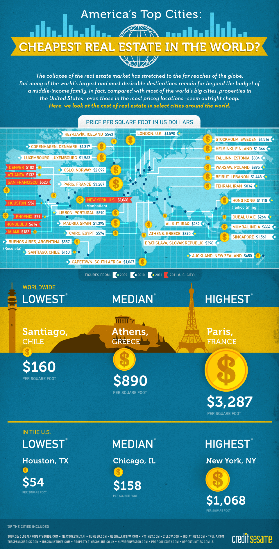 Real Estate Infographic Provided By CreditSesame.com
