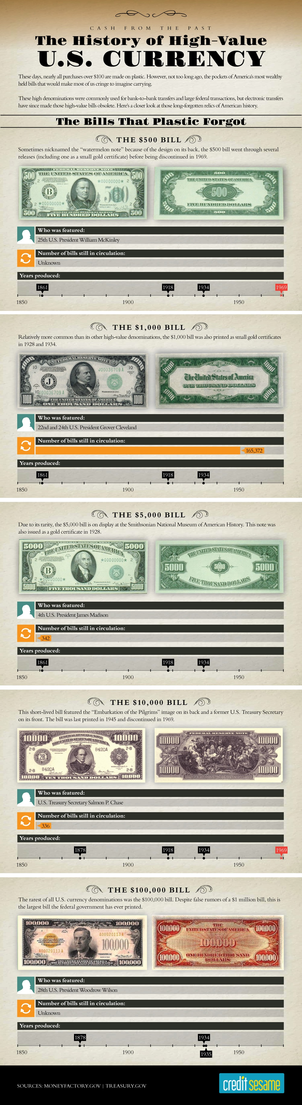 Infographic: The History of High-Value U.S. Currency