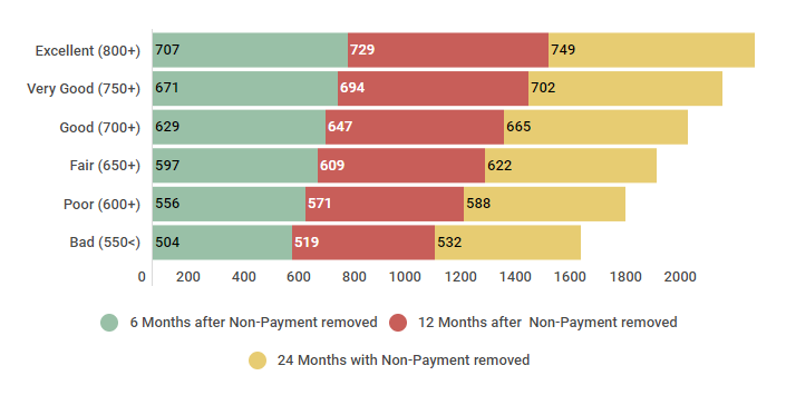 550 Credit Score Credit Card >> How Long Does a Late Payment Stay on Your Credit Report? - Credit Sesame
