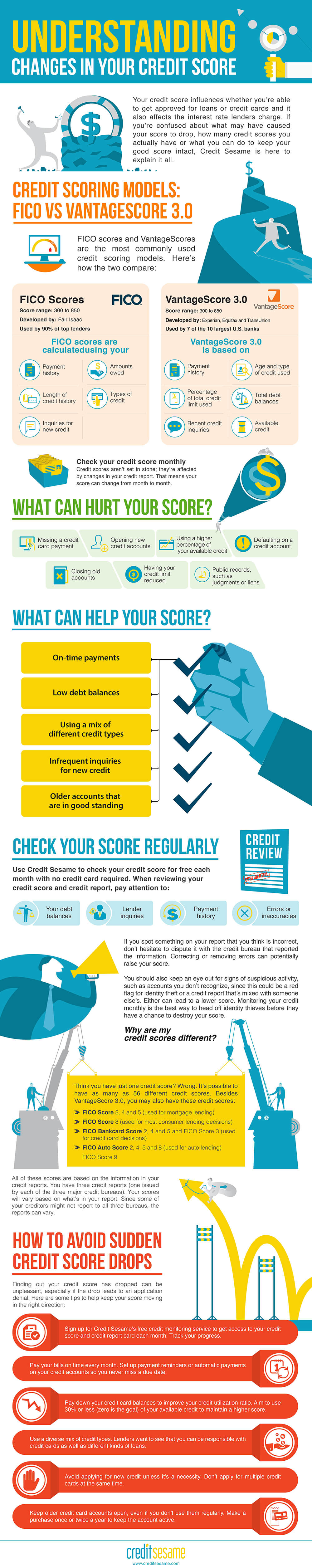 Guide What Affects Your Credit Score