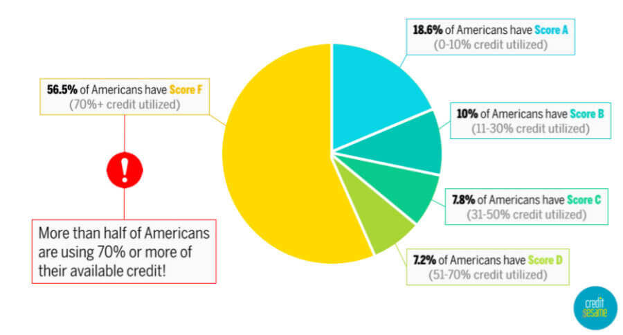 pie chart breaking down percentages of credit utilization