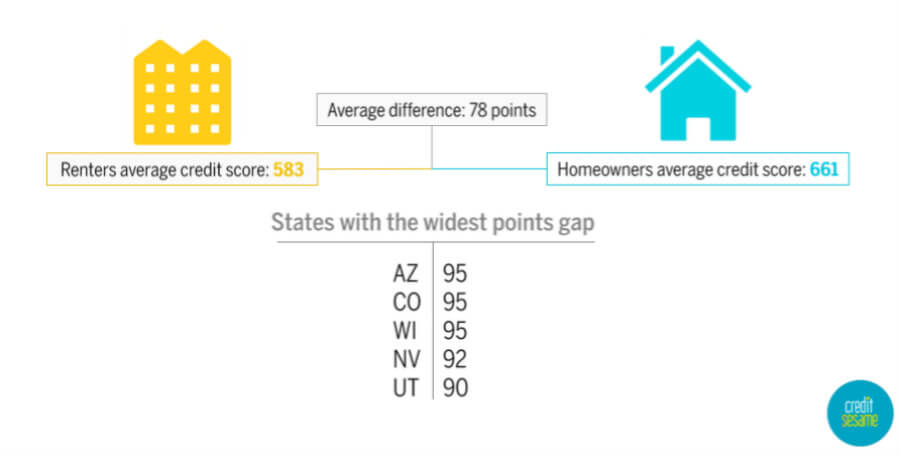 chart comparing average credit score of renters versus homeowners
