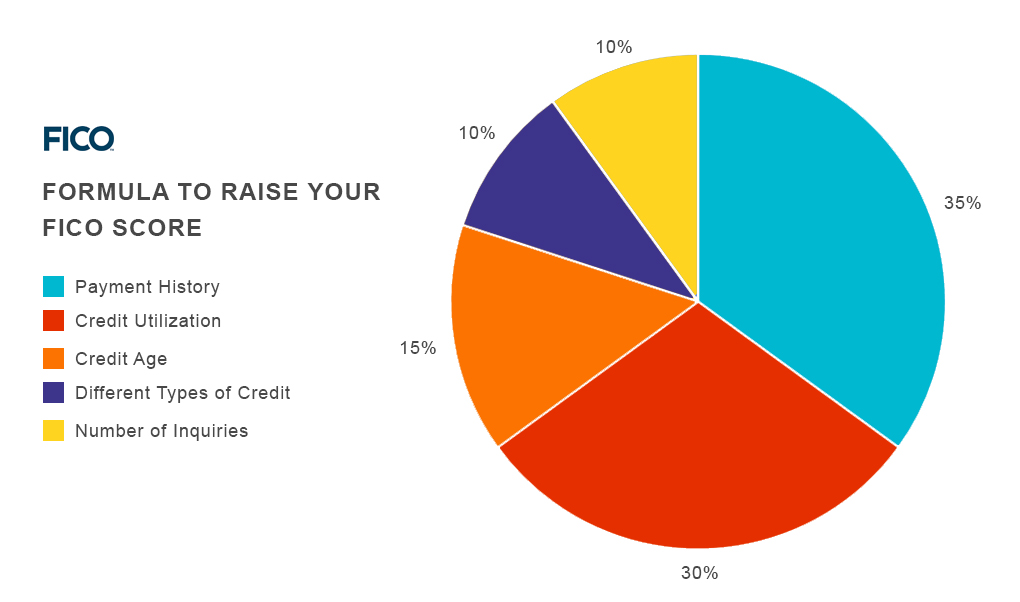 Best Way To Build Your Credit With Fair Credit Score