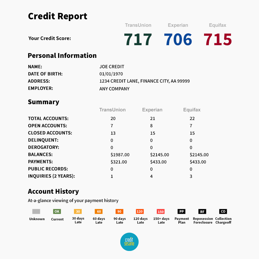 Guide how to fix your credit credit report900 xflitez Images