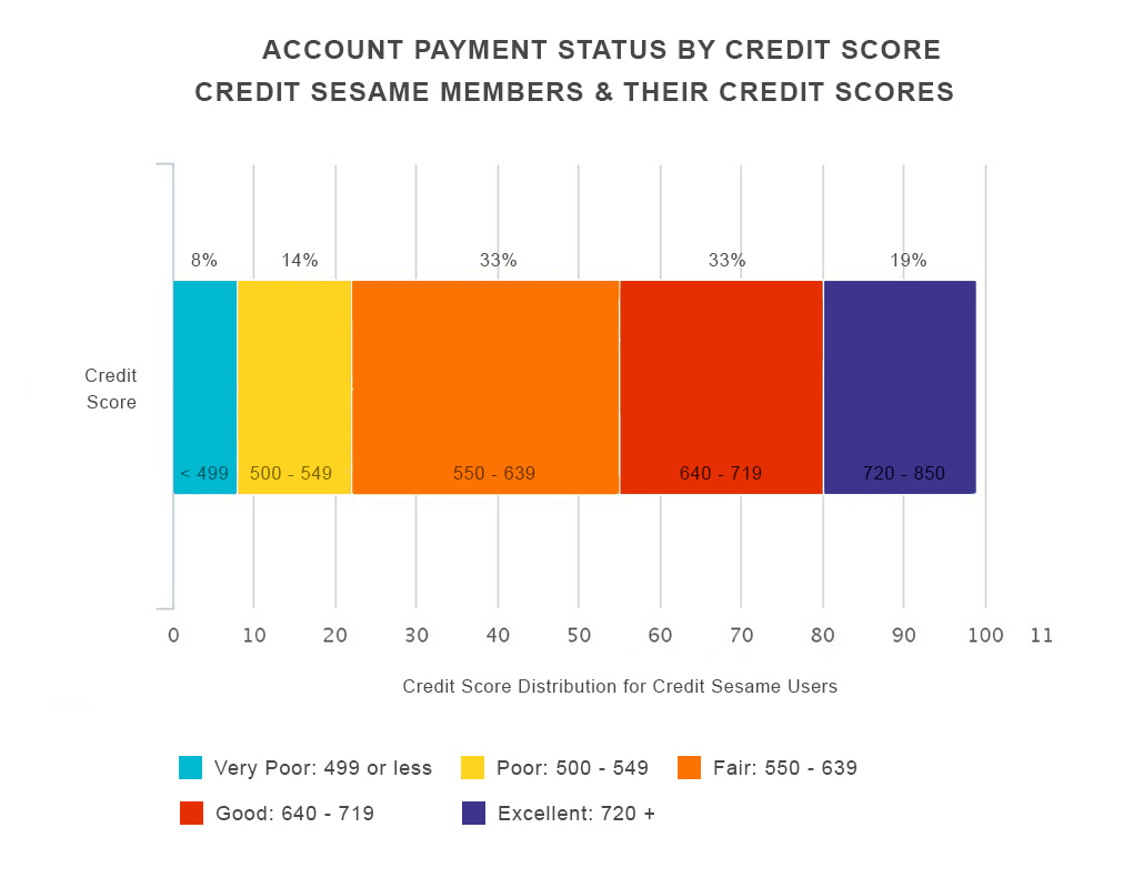Guide what affects your credit score credit report card chart7 reheart Choice Image