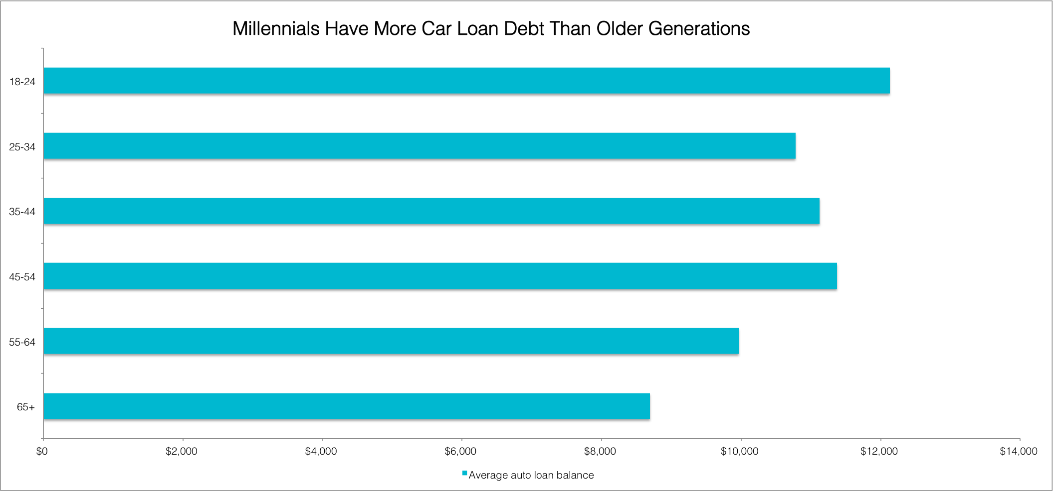 a breakdown of millennial debt what the numbers look. Black Bedroom Furniture Sets. Home Design Ideas