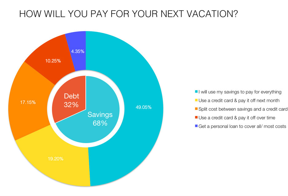 VACATION-SPENDING-OVERALL1