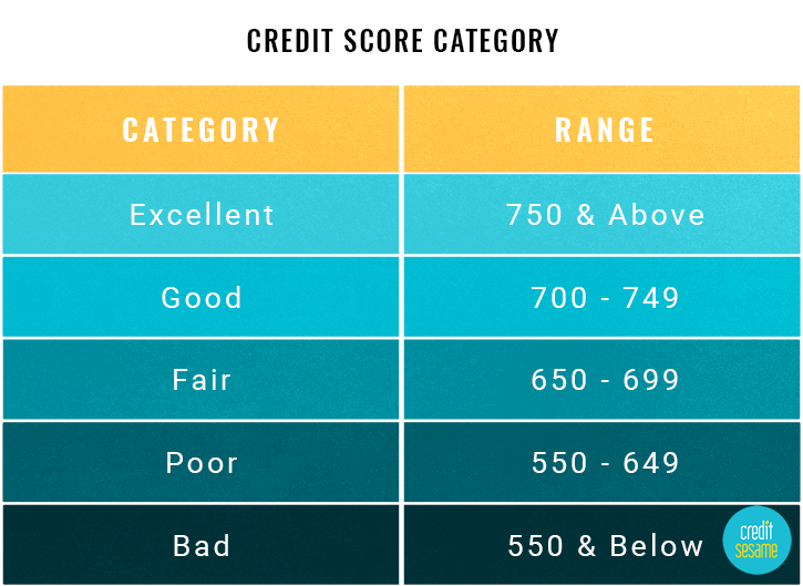 credit score ranges experian equifax transunion fico. Black Bedroom Furniture Sets. Home Design Ideas