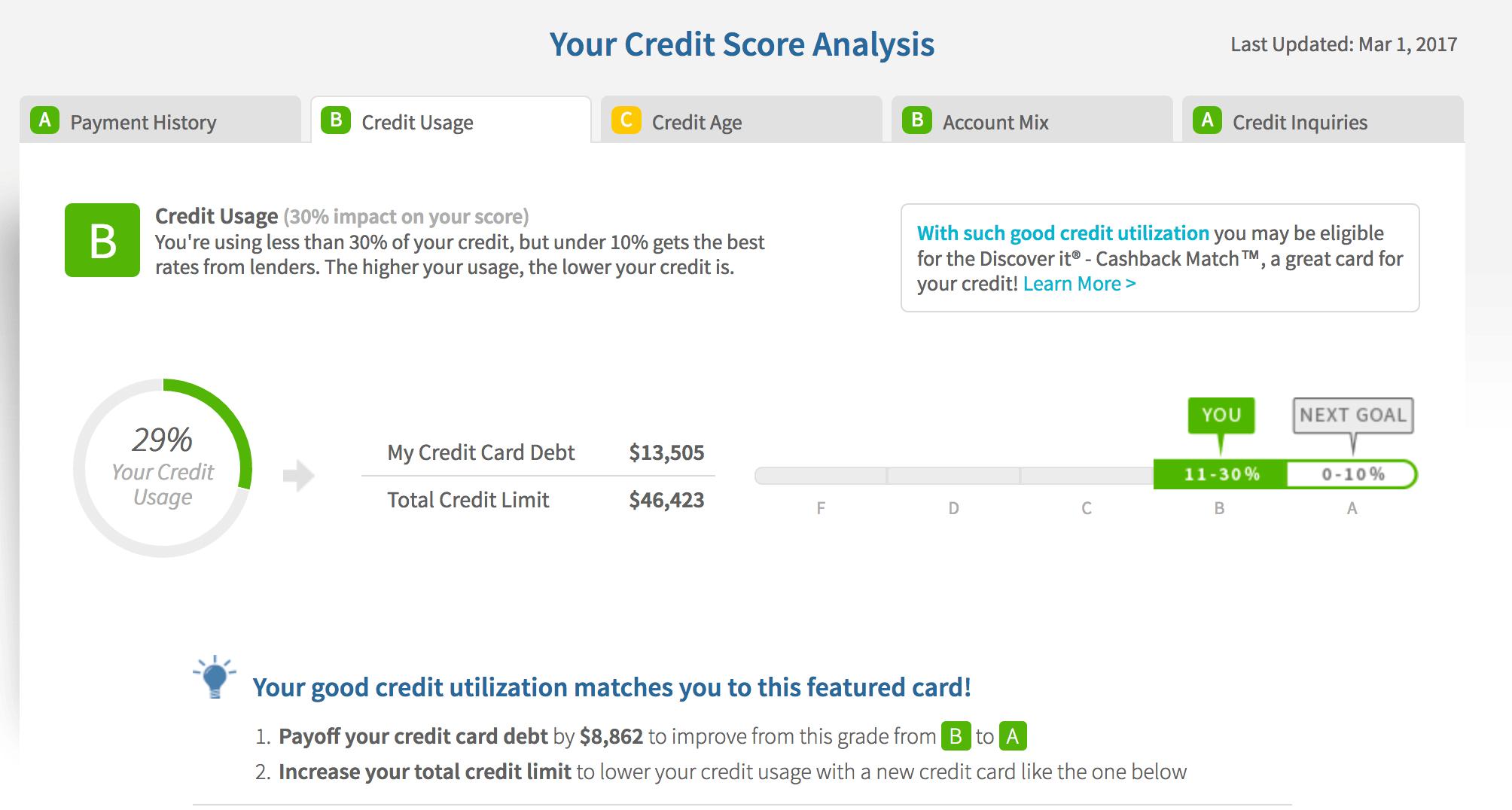 CreditUsage