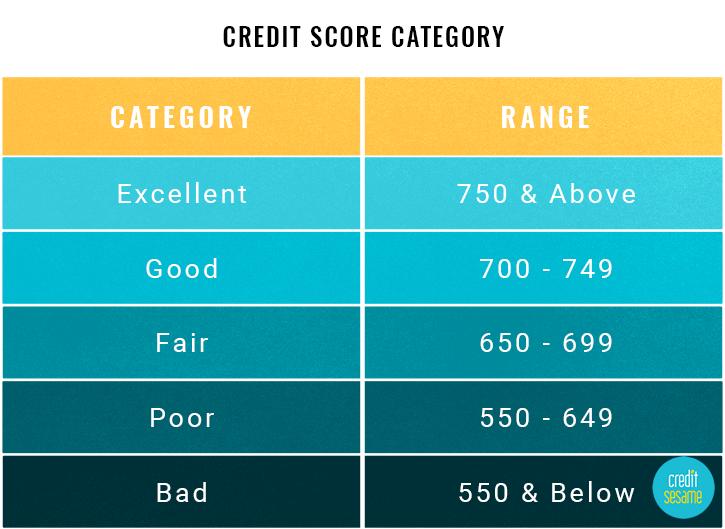 Credit_Score_Ranges