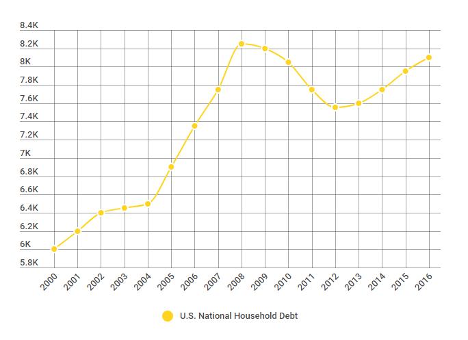 U.S. National Household Debt