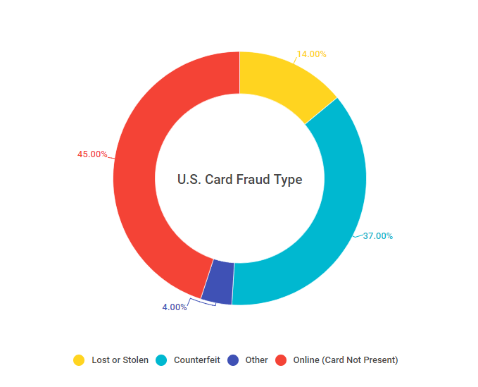 Credit Card Fraud Statistics 2015