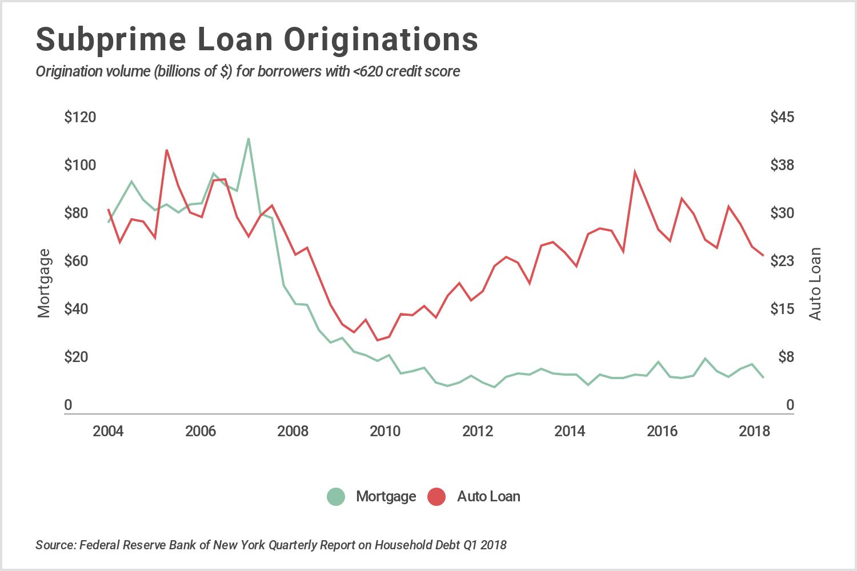 INTRO Chart 1 subprime originations
