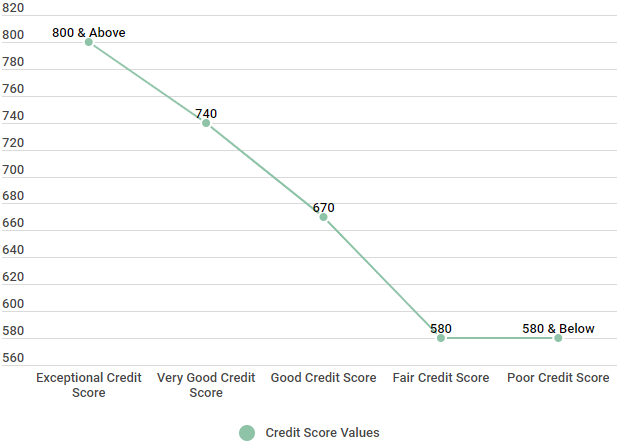 line plot of credit score ranges and what score category they fall into