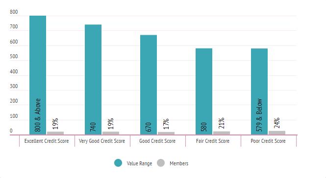 640 Credit Score Car Loan >> What Is A 640 Credit Score Credit Sesame