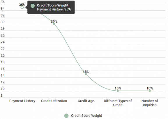 How To Check Credit Score >> Does Checking Your Credit Hurt Your Credit Score
