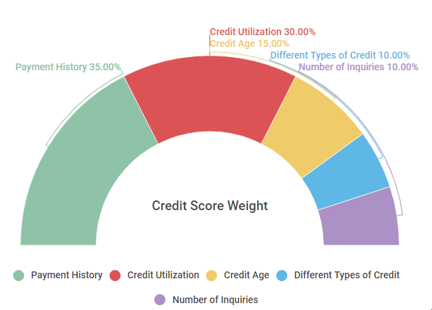 646 Credit Score: Is it Good or Bad? - experian.com