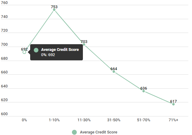 660 Credit Score >> What Is The Meaning Of Your Credit Score Credit Sesame