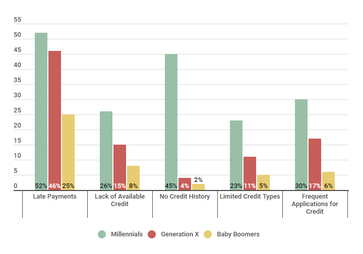 Negative Factors that Contribute to Low Credit Scores 3