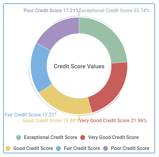 675 Credit Score >> How To Get Your Credit Score Above 700 Credit Sesame