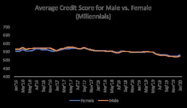 international womens day average credit score male vs female millennials