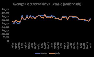 international womens day average male vs female debt - millennials